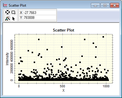 Scatter plot Intensity vs X